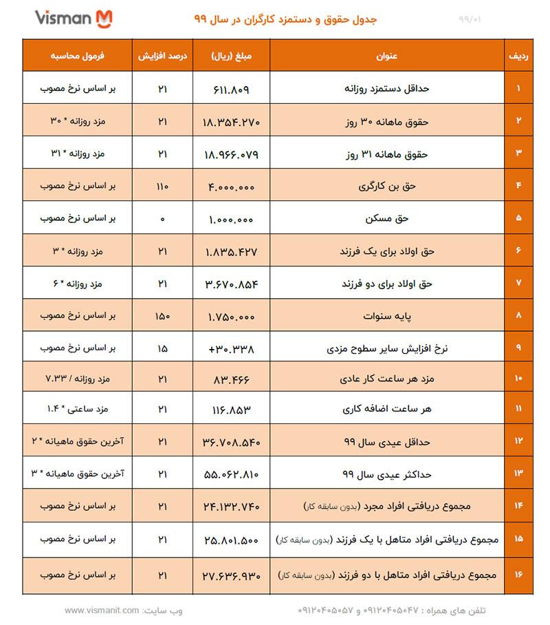 جدول جزئیات حقوق کارگران 99